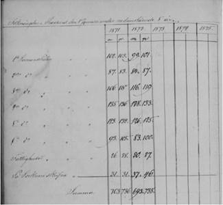 Folkmängden i Toresund 1871 och 1872