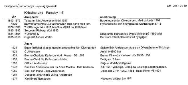 Kristinelund Farneby